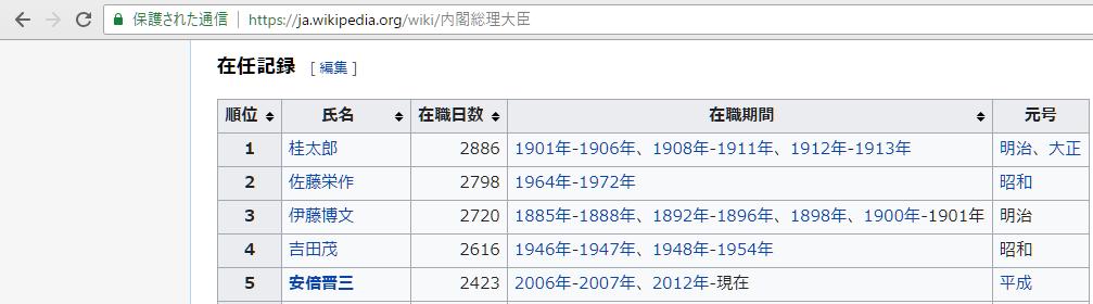 Wikipedia: 内閣総理大臣